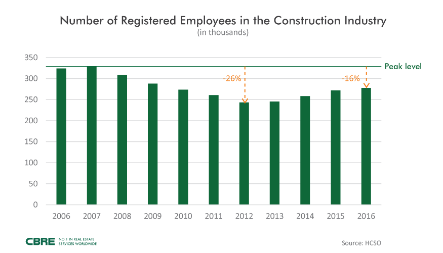 CBRE_Number-of-Registered-Employees-in-the-Construction-Industry_f