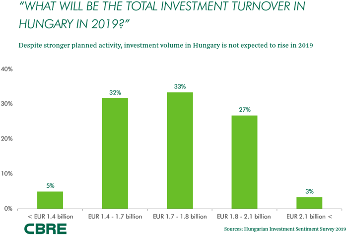 Investment_Breakfast_Total_investment_turnover_in_2019
