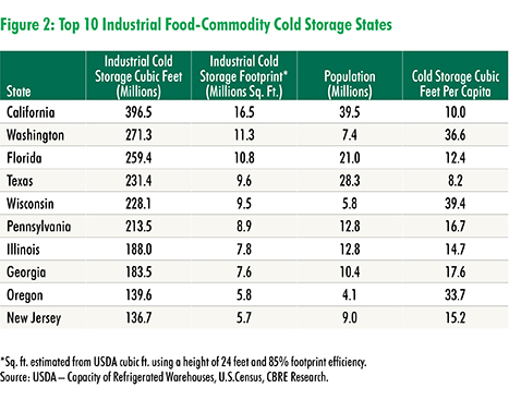 CBRE Research: Cold Storage: About to heat up? | U.S. MarketFlash