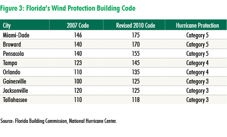 CBRE Research presents: Florida CRE proves resilient in face of Hurricane Irma due to long-term preparation | U.S. MarketFlash